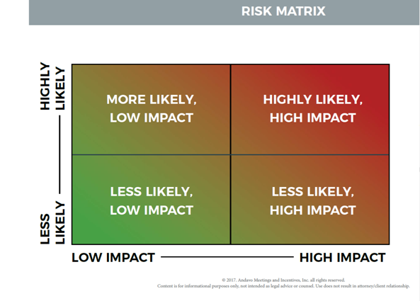 restaurant risk matrix Sample risk management plan once risks are identified, they are evaluated on a two (2) dimensional matrix using a qualitative rating of the.